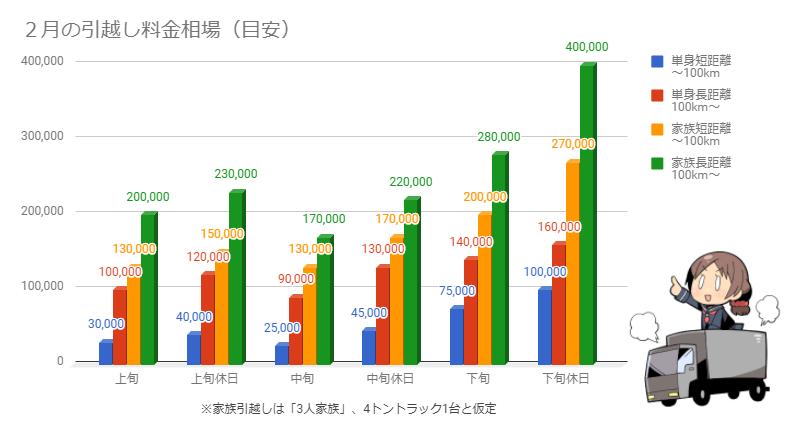 2月の引越し料金相場を示したグラフ