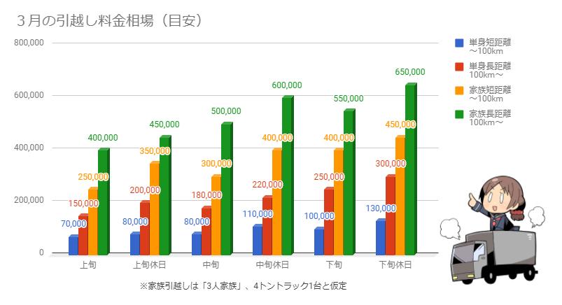 3月の引越し料金相場を示したグラフ