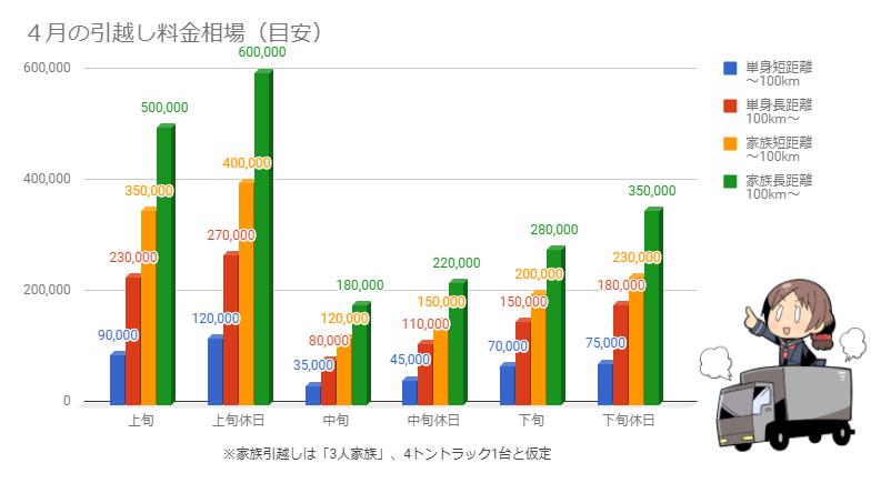 4月の引越し料金相場を示したグラフ
