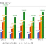5月の引越し料金相場を示したグラフ