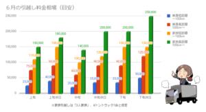 6月の引越し料金相場を示したグラフ