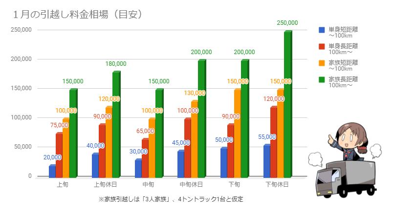 1月の引越し料金相場を示したグラフ