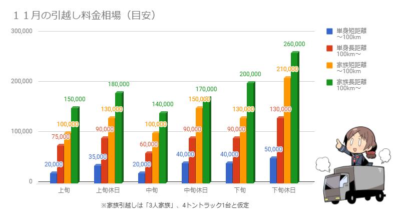 11月の引越し料金相場を示したグラフ