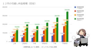 12月の引越し料金相場を示したグラフ