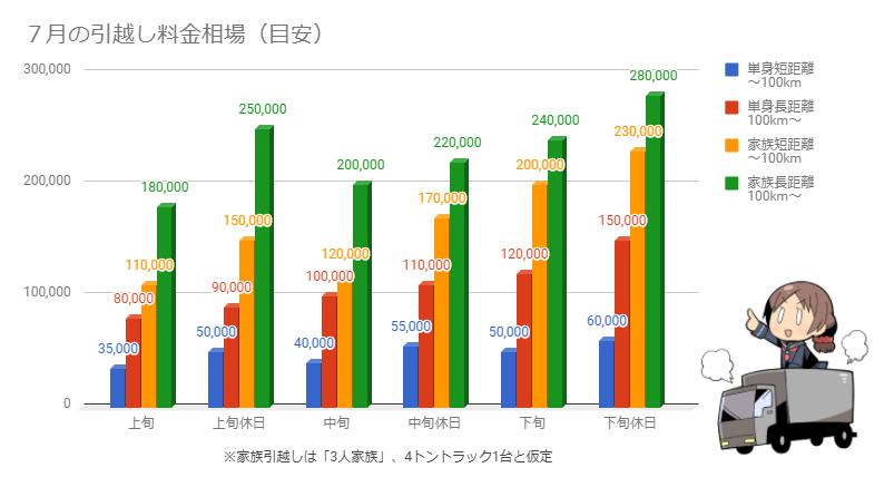 7月の引越し料金相場を示したグラフ