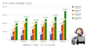 8月の引越し料金相場を示したグラフ