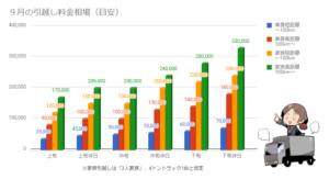 9月の引越し料金相場を示したグラフ