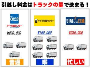 引越し料金はトラックの量で決まる