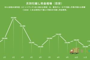 年間月別引越し料金相場を示した折れ線グラフ