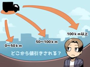 移動距離によって引越し料金が変動するイメージ図