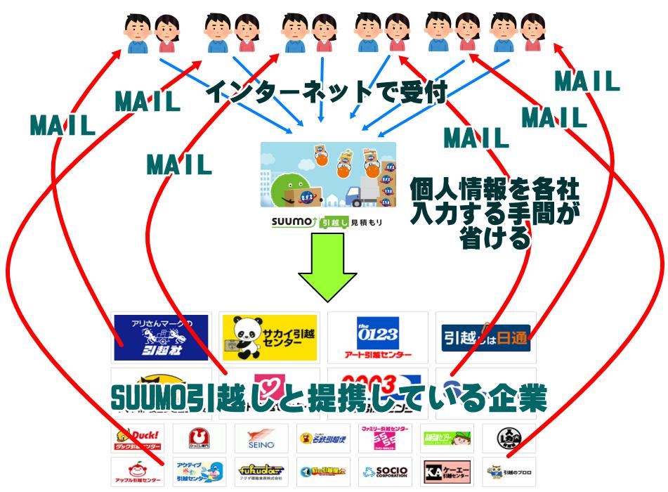 SUUMO引越しで見積もりを取る流れ(メール)