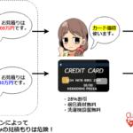 クレジットカード優待を使った引越し料金の値引きイメージ